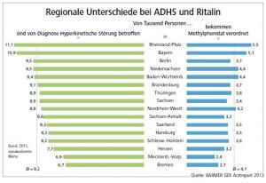 adhs_ritalin_regional
